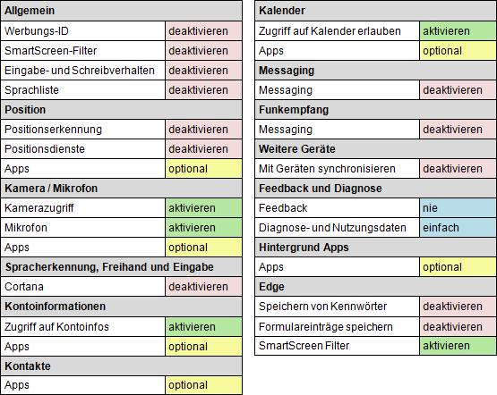 Datenschutzeinstellungen unter Windows 10