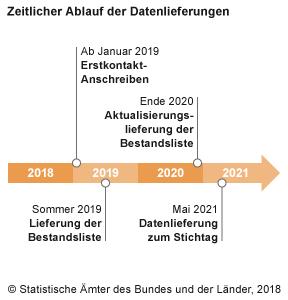 Zeitlicher Ablauf der Vorbereitungsschritte bis zum Zensus 2021.