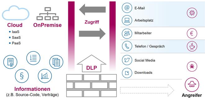 Data Loss Prevention - DLP - 02